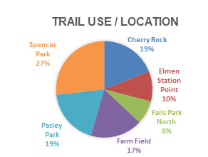 Trail Use/Location