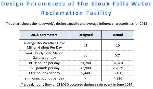 Design Parameters of the Sioux Falls Water Reclamation Facility